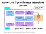 water use cycle energy intensities kwh mg