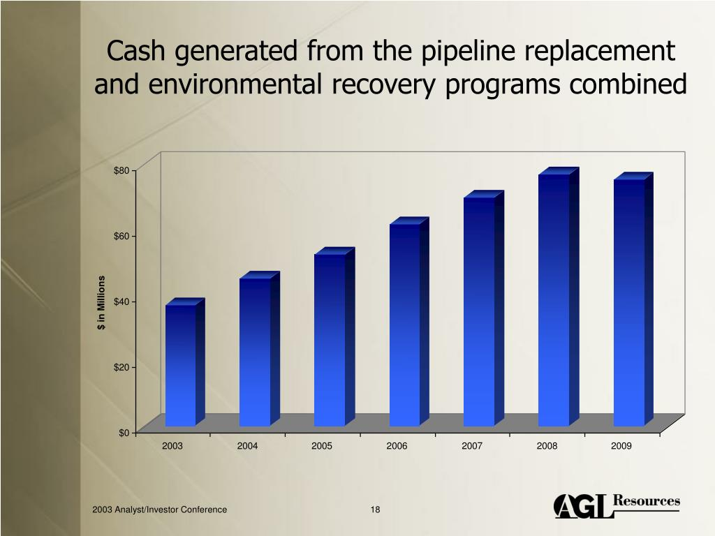 Cash generated from the pipeline replacement and environmental recovery programs combined