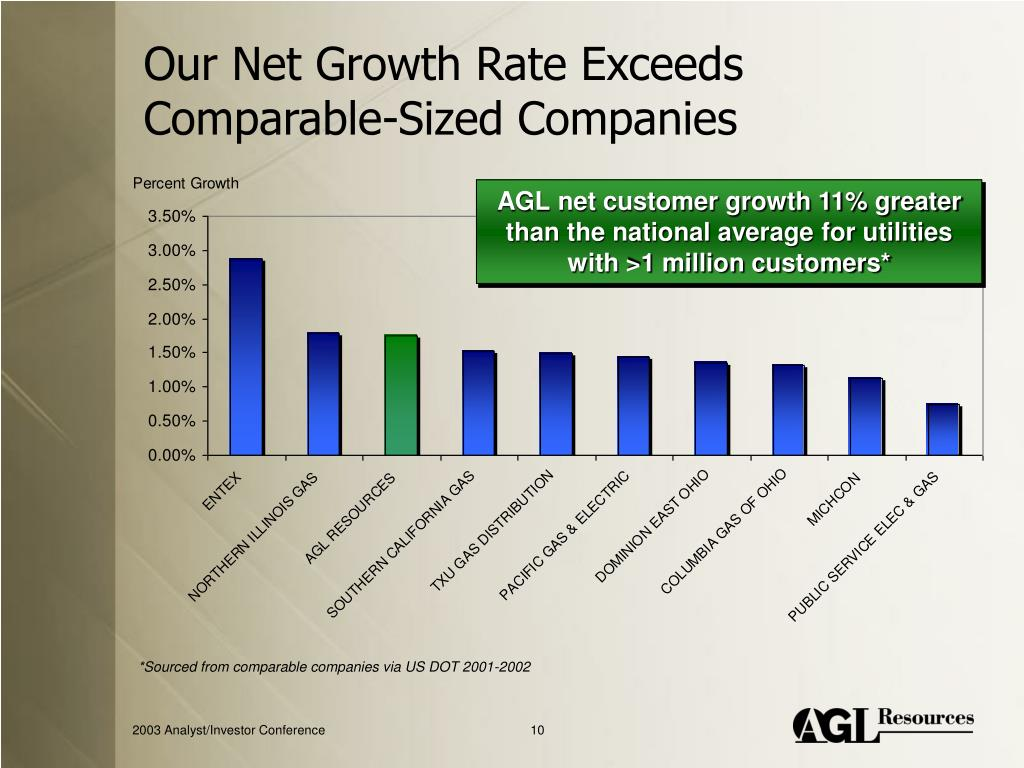 Our Net Growth Rate Exceeds Comparable-Sized Companies