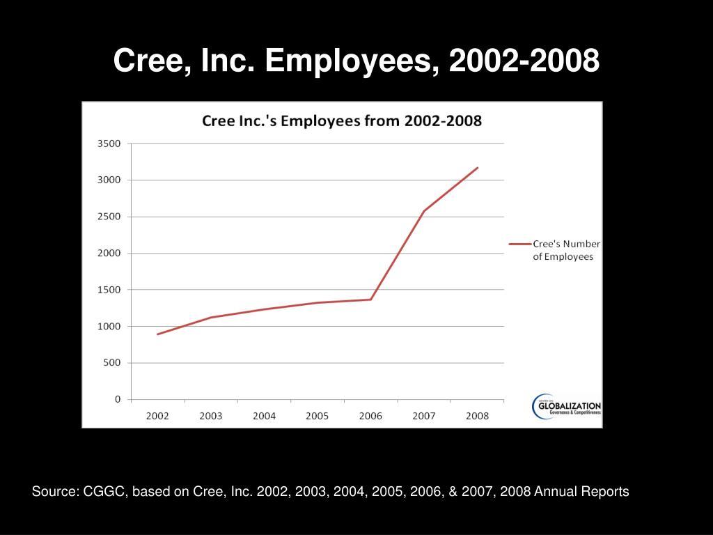 Cree, Inc. Employees, 2002-2008