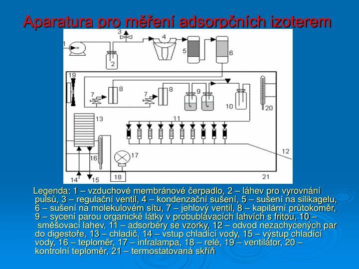 Aparatura pro měření adsorpčních izoterem