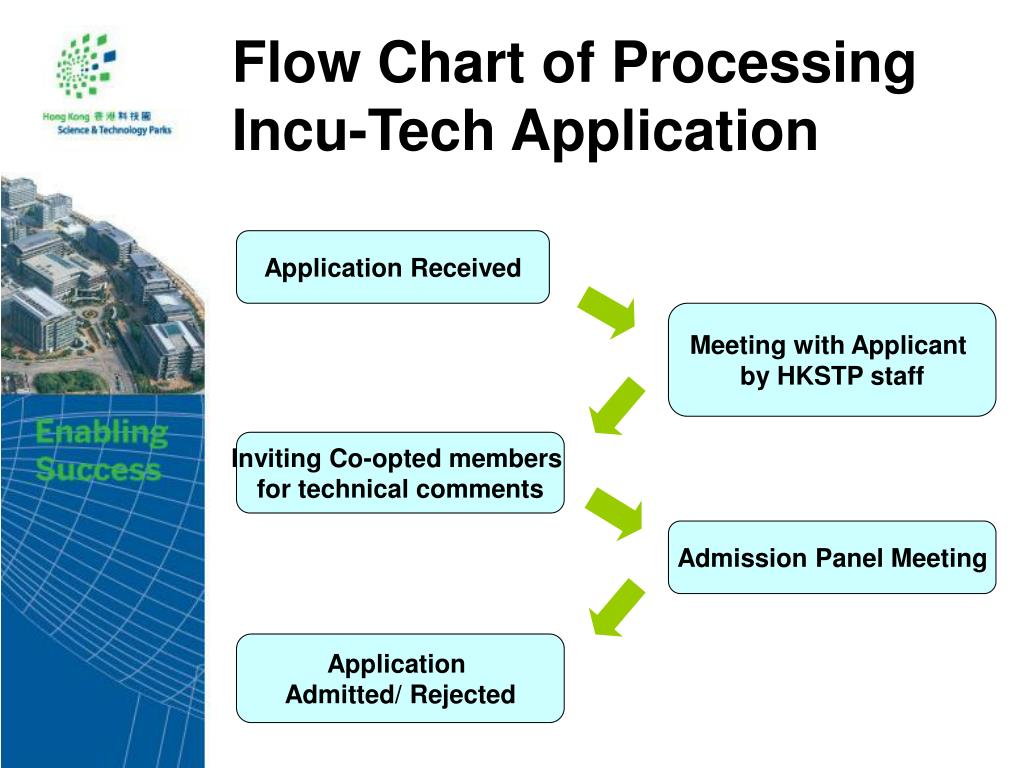 Flow Chart of Processing