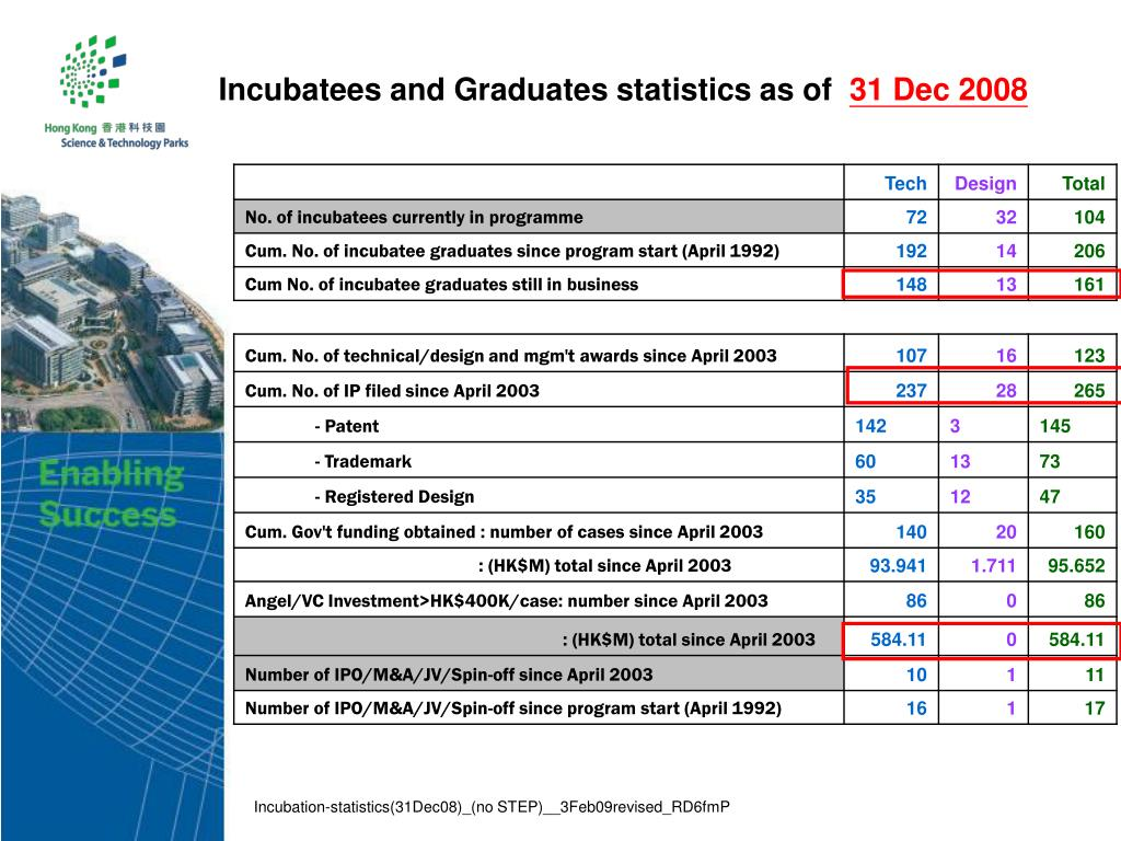 Incubatees and Graduates statistics as of