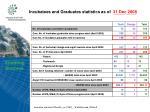 incubatees and graduates statistics as of 31 dec 2008