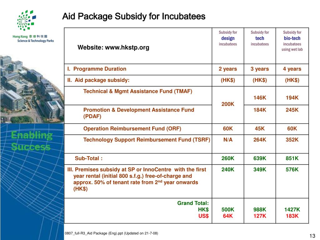 Aid Package Subsidy for Incubatees
