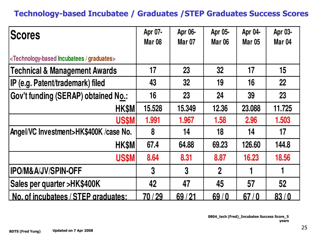 Technology-based Incubatee / Graduates /STEP Graduates Success Scores
