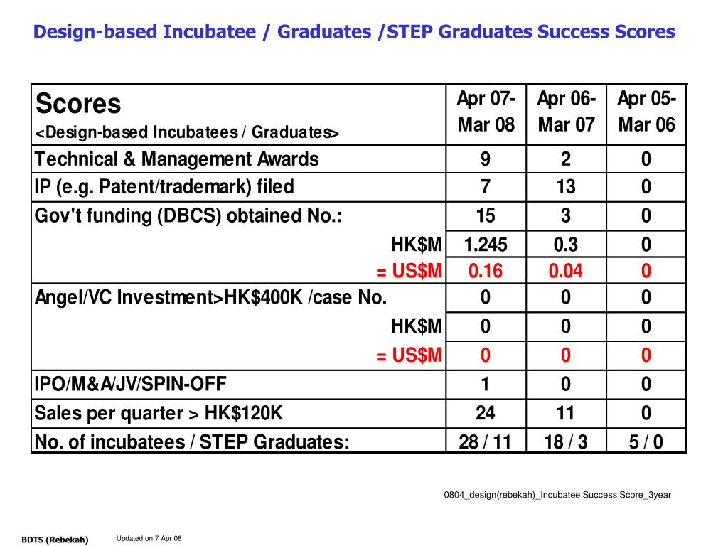 Design-based Incubatee / Graduates /STEP Graduates Success Scores