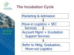 the incubation cycle