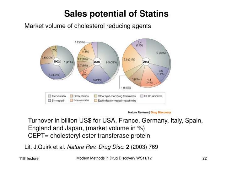 Sales potential of Statins