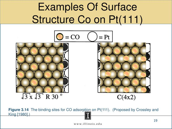Examples Of Surface Structure Co on Pt(111)