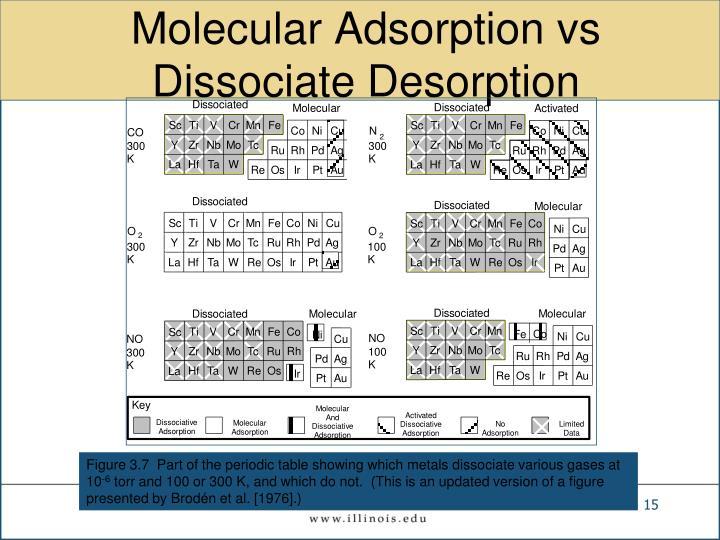 Molecular Adsorption vs Dissociate Desorption