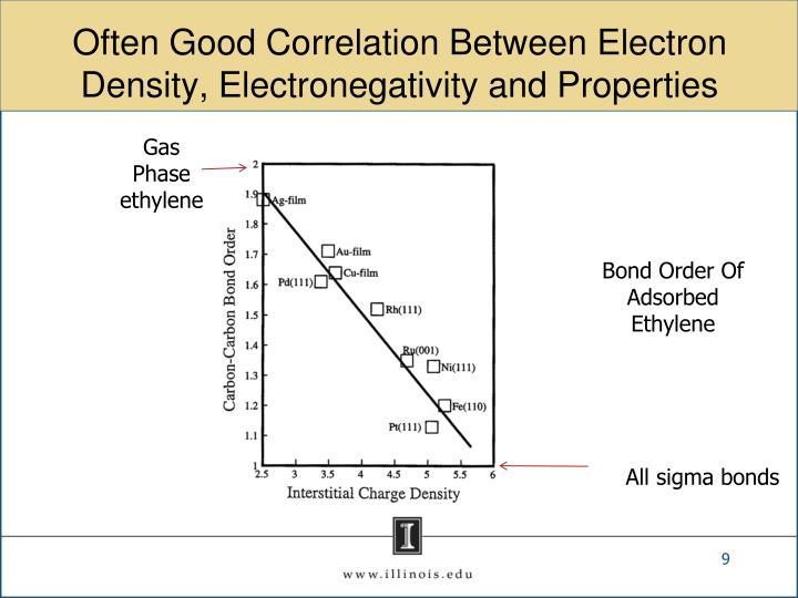 Often Good Correlation Between Electron Density, Electronegativity and Properties