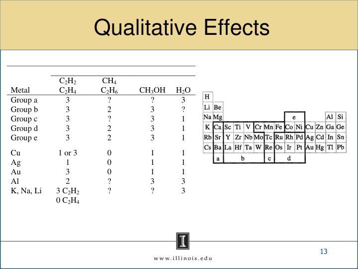 Qualitative Effects
