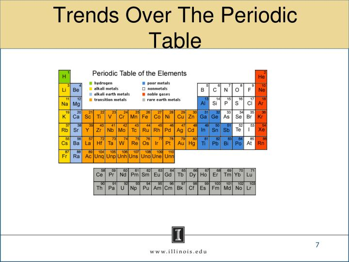 Trends Over The Periodic Table