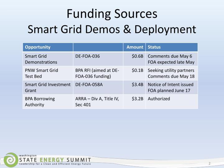 Funding sources smart grid demos deployment