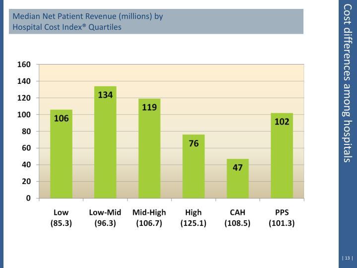 Median Net Patient Revenue (millions) by