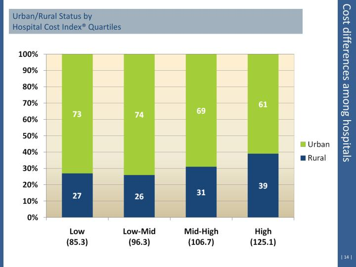 Urban/Rural Status by