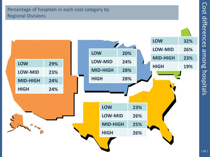 Percentage of hospitals in each cost category by