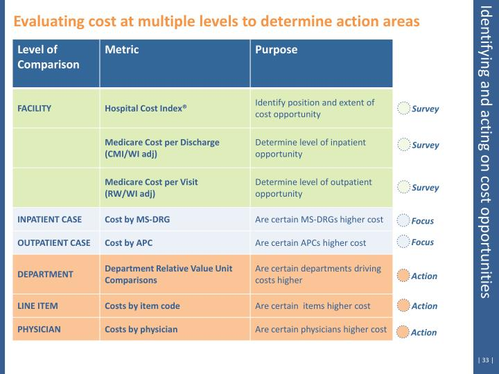 Evaluating cost at multiple levels to determine action areas