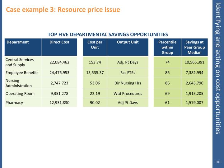 Case example 3: Resource price issue
