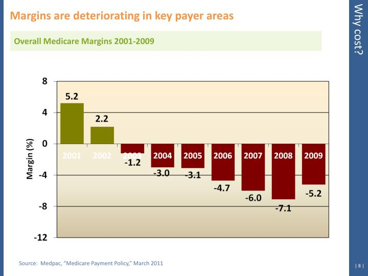 Margins are deteriorating in key payer areas