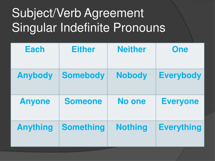 Ppt Subjectverb Agreement Powerpoint Presentation Id1160668