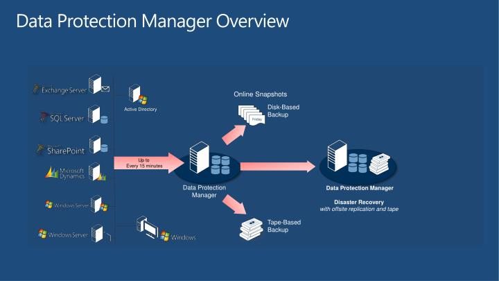 Data Protection Manager Overview