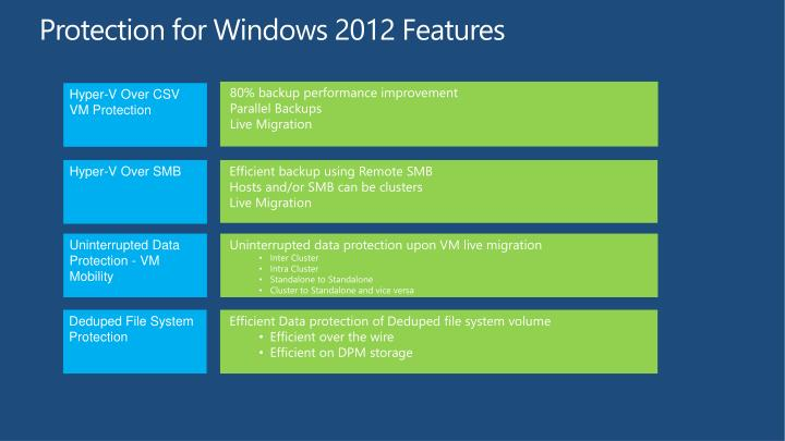 Protection for Windows 2012 Features