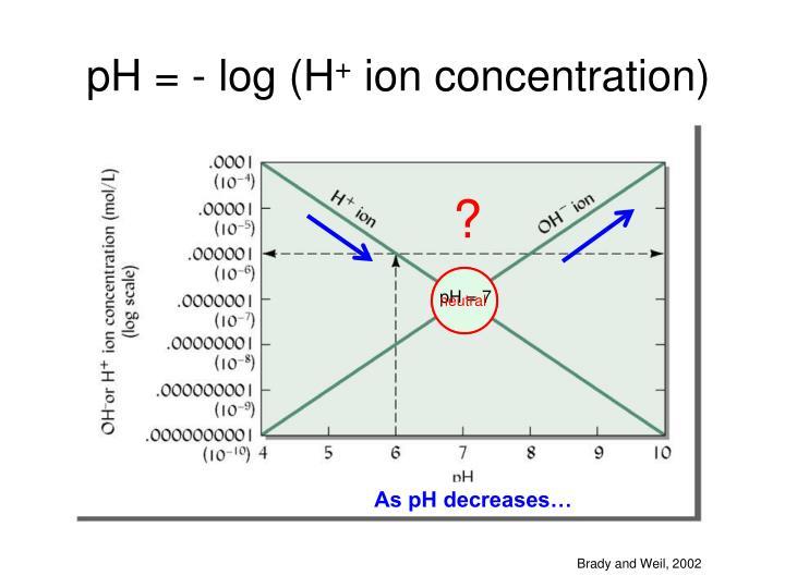 PH = - log (H
