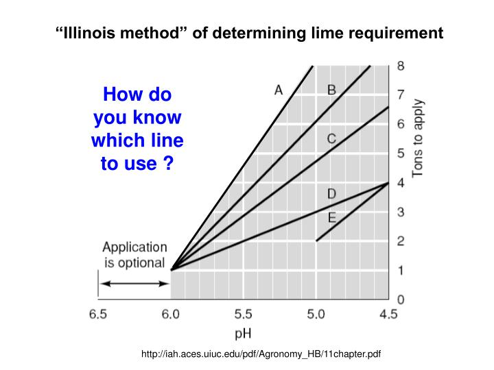 """""""Illinois method"""" of determining lime requirement"""