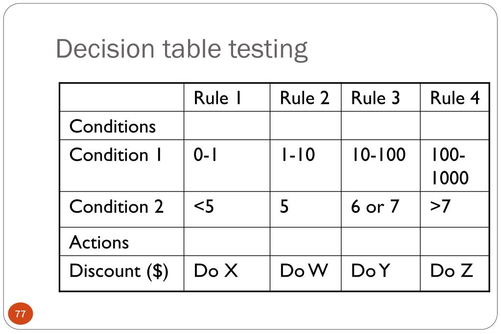 Decision table testing