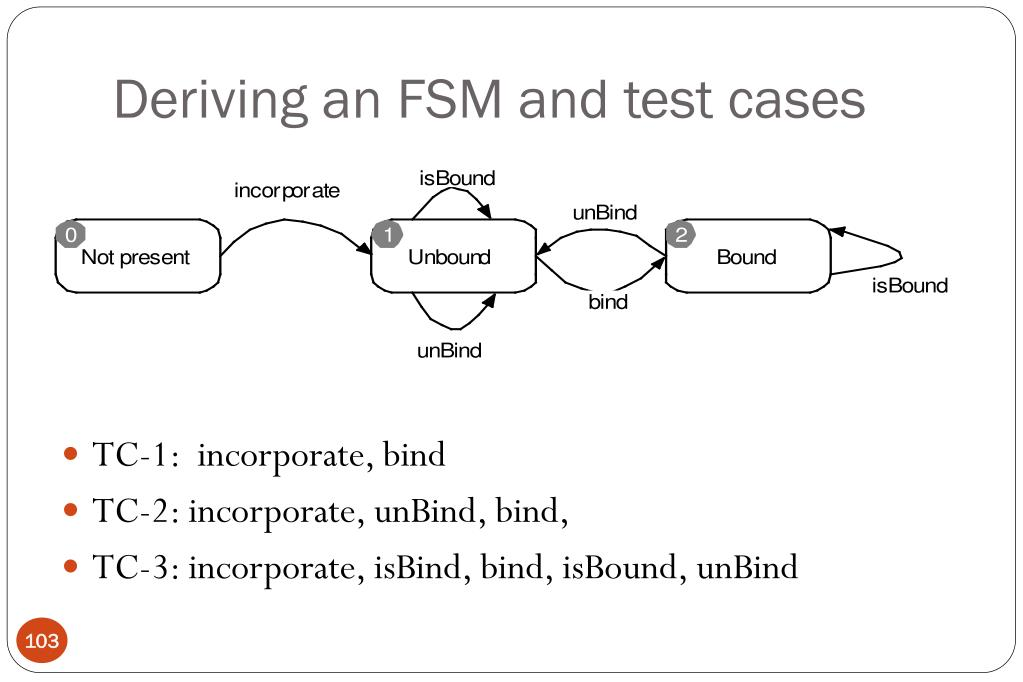 Deriving an FSM and test cases