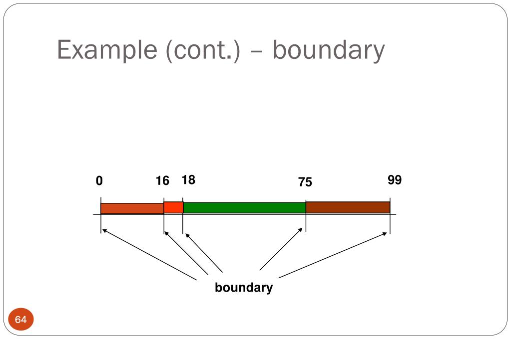 Example (cont.) – boundary