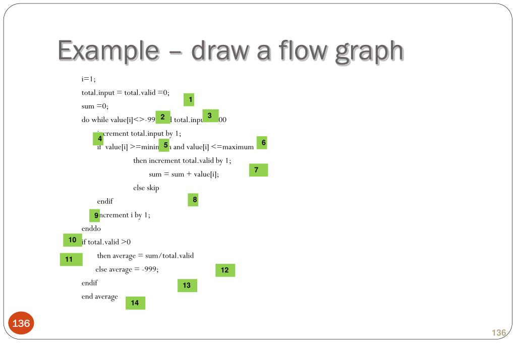 Example – draw a flow graph