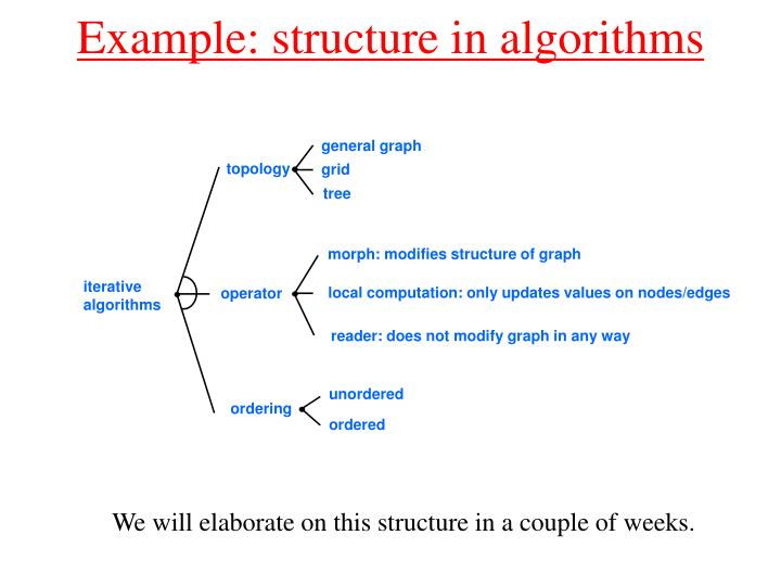 Example: structure in algorithms