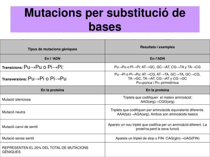 Mutacions per substitució de bases