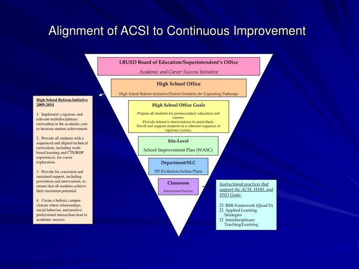 Alignment of ACSI to Continuous Improvement