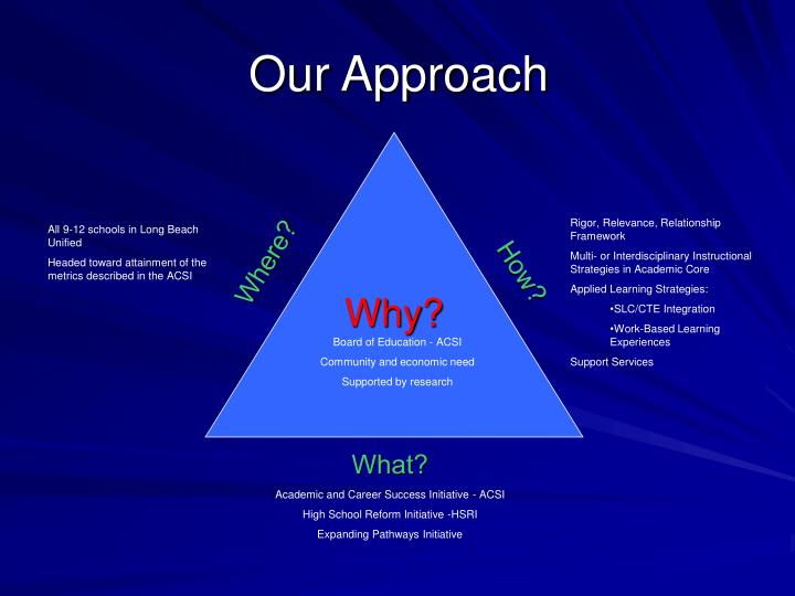 Rigor, Relevance, Relationship Framework