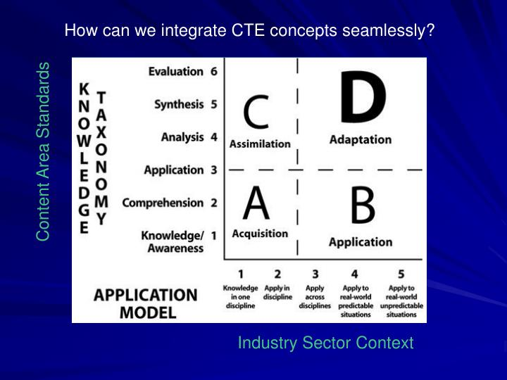 How can we integrate CTE concepts seamlessly?