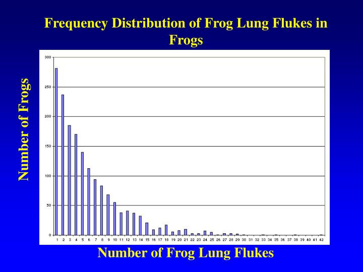 Frequency Distribution of Frog Lung Flukes in Frogs