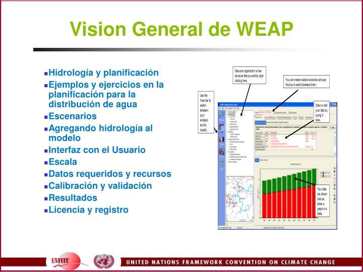 Vision General de WEAP