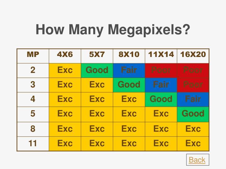 How Many Megapixels?
