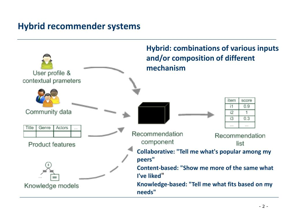 PPT - Hybrid recommendation approaches PowerPoint