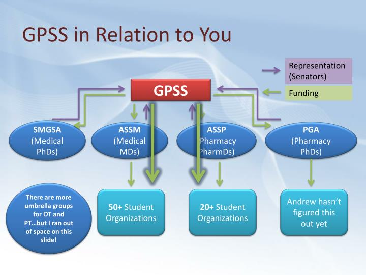 Gpss in relation to you