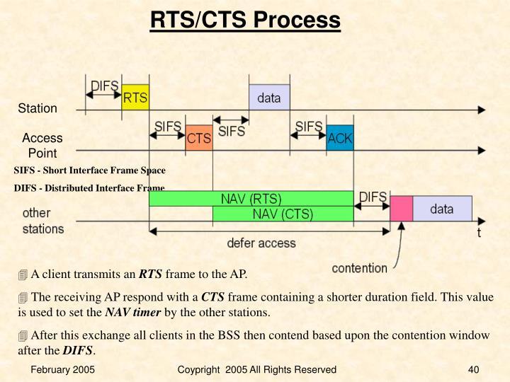 RTS/CTS Process