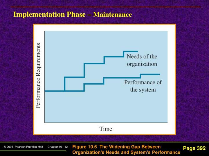 Implementation Phase –