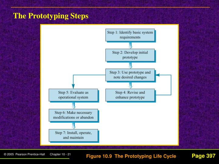 The Prototyping Steps