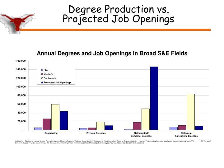 Degree Production vs.