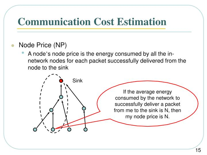 If the average energy consumed by the network to successfully deliver a packet from me to the sink is N, then