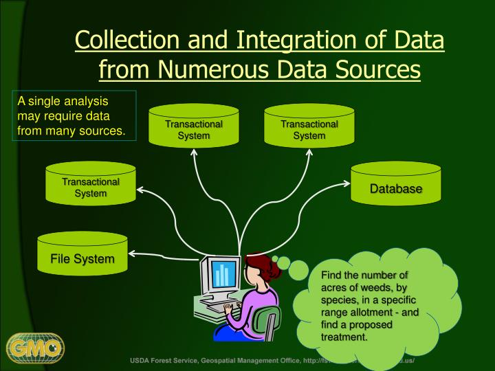 Collection and Integration of Data from Numerous Data Sources